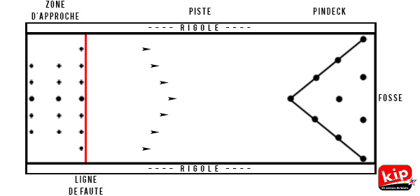 Explications piste de bowling